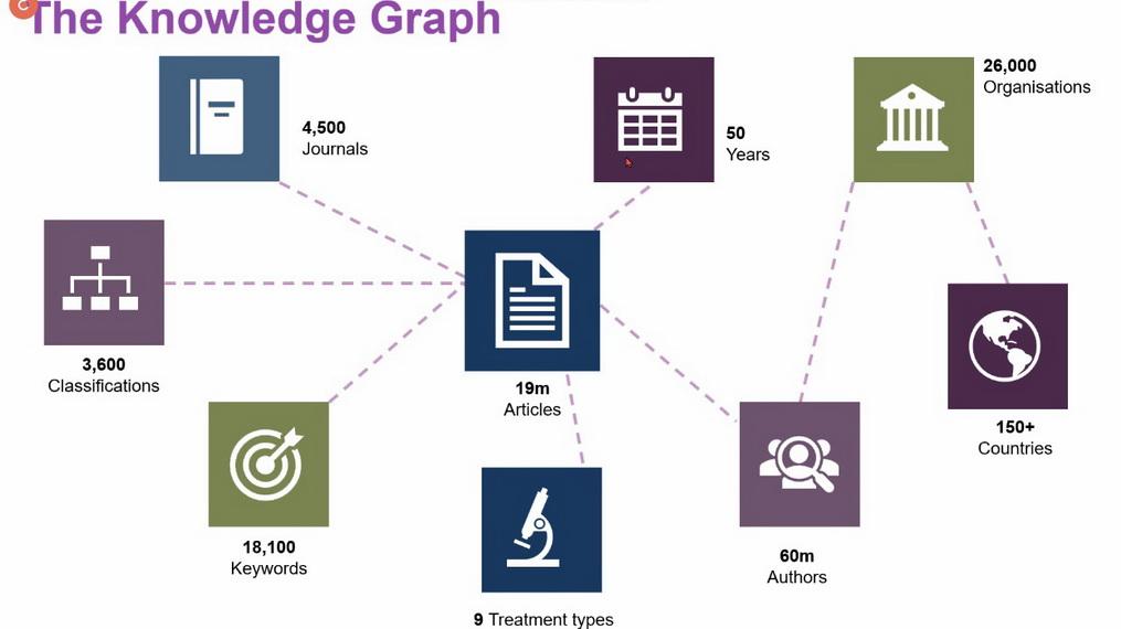 Web predavanje: Premier sources for engineering disciplines